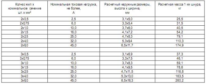 Возможные варианты типоразмеров шнура ШВВП
