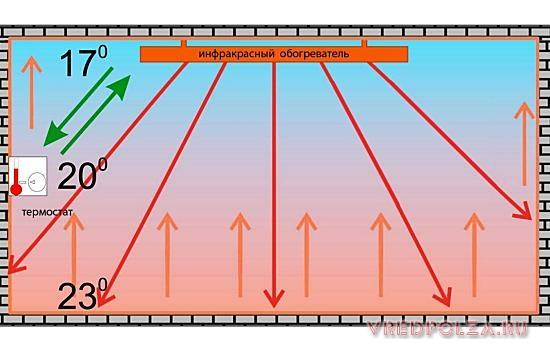 Инфракрасный обогреватель нагревает поверхности сильнее в зоне его прямолинейного воздействия. По боковым сторонам нагрев поверхностей снижается