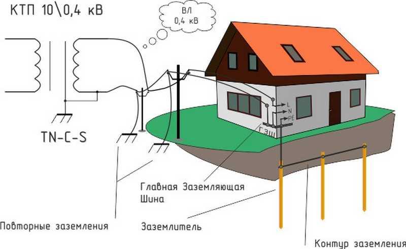 Пример заземления для частного дома