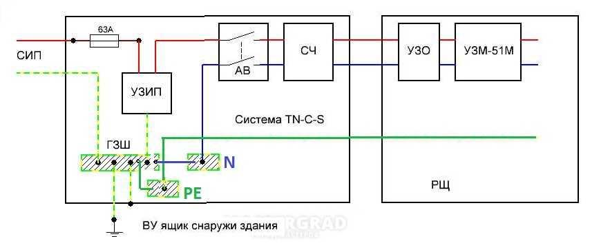Схема преобразования системы TN-С на TN-С-S