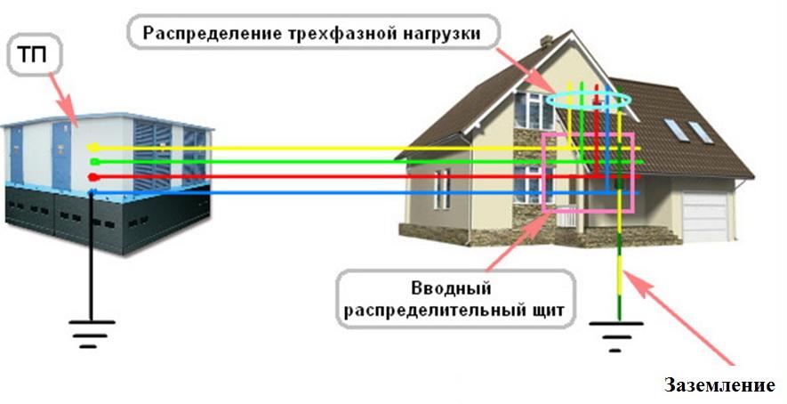 Заземление по схеме ТТ в частном доме