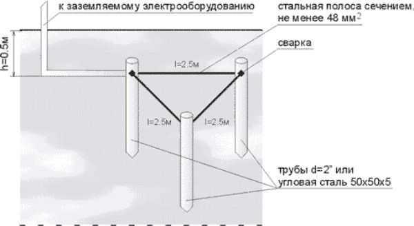 В качестве стержней можно использовать трубы, уголок, металлический стержень