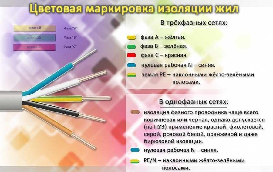 Правила маркировки проводов