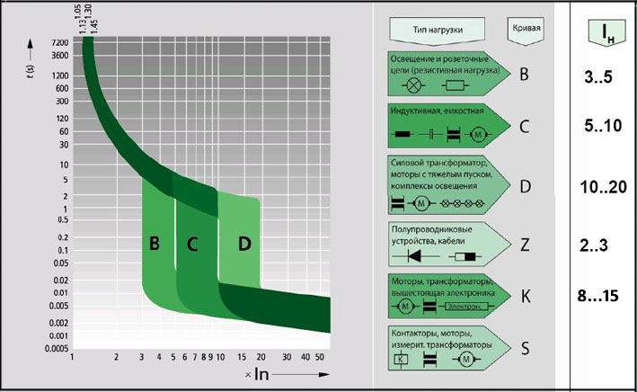 Характеристика автоматических выключателей классов B,C и D