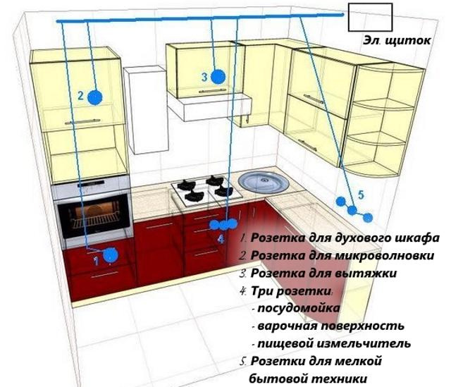 Расположение розеток внутри кухонных шкафов и над столешницей