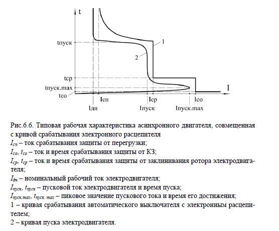 Типовая рабочая характеристика асинхронного двигателя, совмещенная с кривой срабатывания электронного расцепителя Iсп – __fg_link_19__ срабатывания защиты от перегрузки