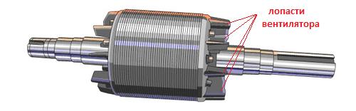Расположение лопастей вентилятора на роторе
