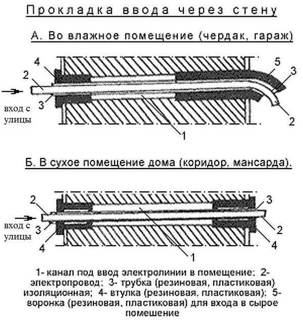 Ввод электрического кабеля через фундамент дома