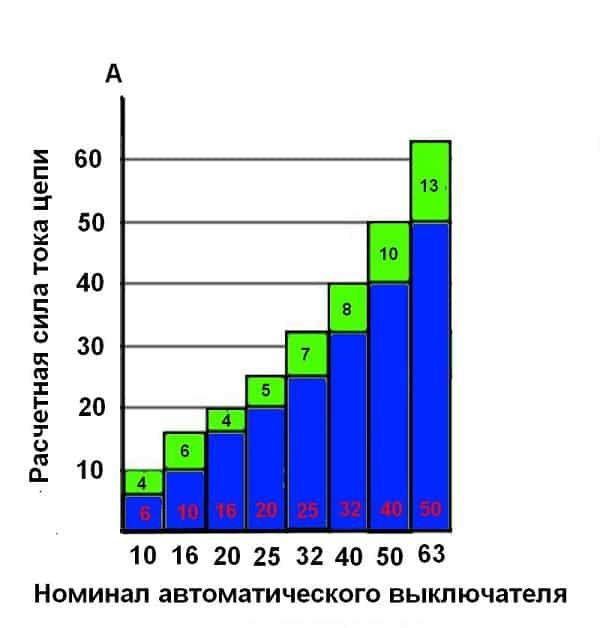 График для выбора АВ в зависимости от тока нагрузки
