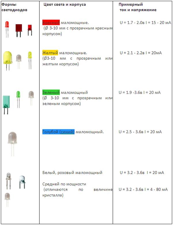 Технические характеристики отдельных светодиодов