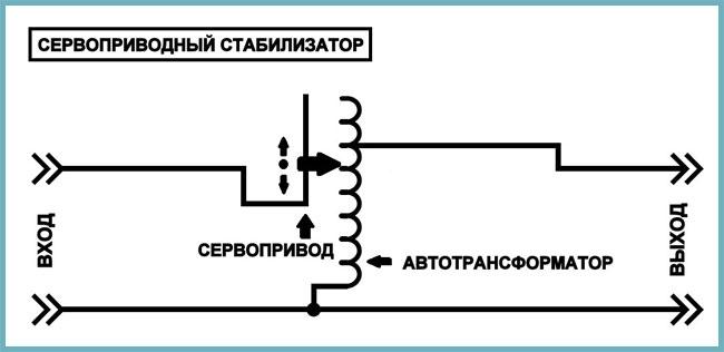 виды стабилизаторов