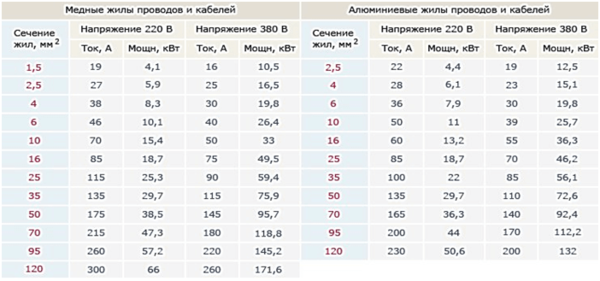 Таблица стандартных сечений проводов