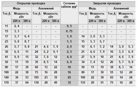 Таблица токов и сечений