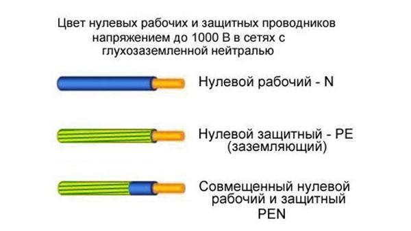 цвет нулевых и защитных проводников