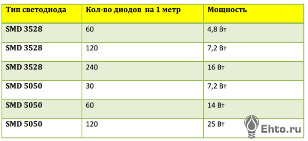 Фото таблица