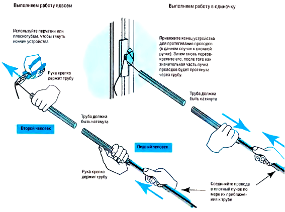 Протяжка проводов в изоляционных трубах