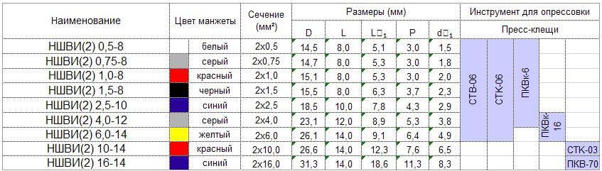 Размеры НШВИ-2