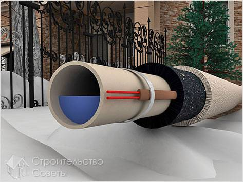 Особенности обогрева водопровода
