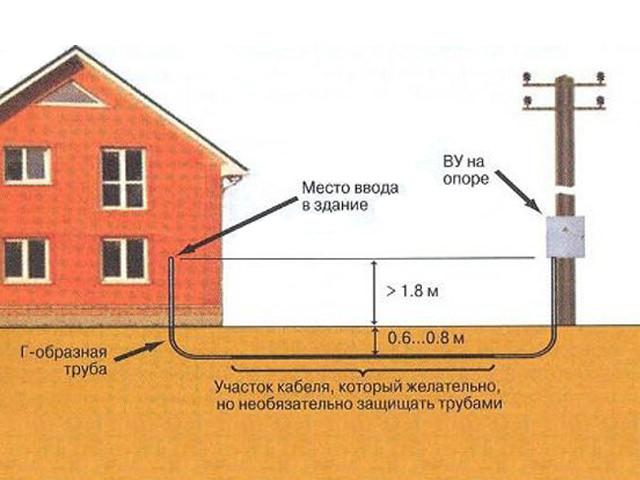 Схема подведения