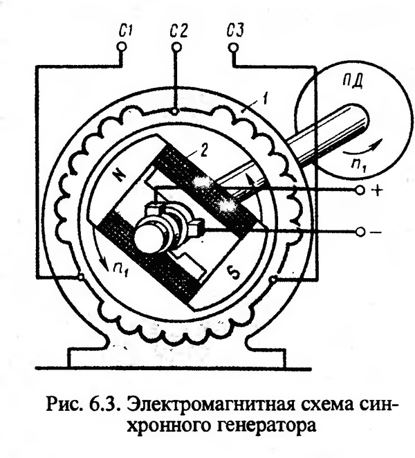 Принцип действия и устройство синхронного генератора.