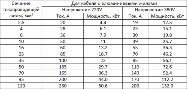 Таблица для расчета потребляемого тока алюминиевого кабеля