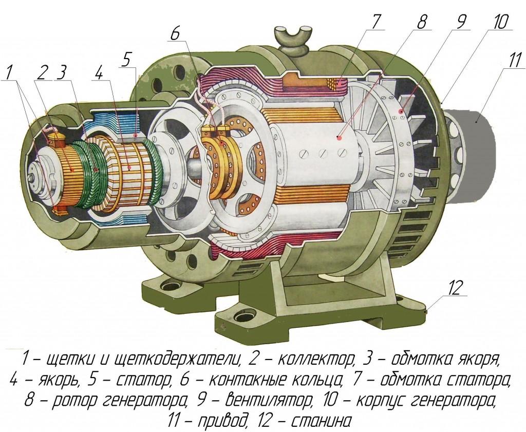 Синхронный генератор электрического тока и принцип действия этого устройства