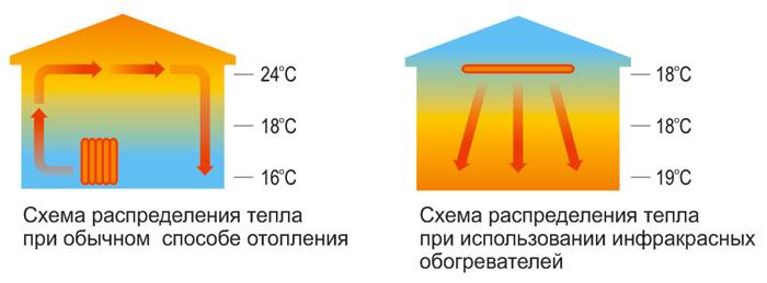 Отличия ИК-обогревателя от обычного