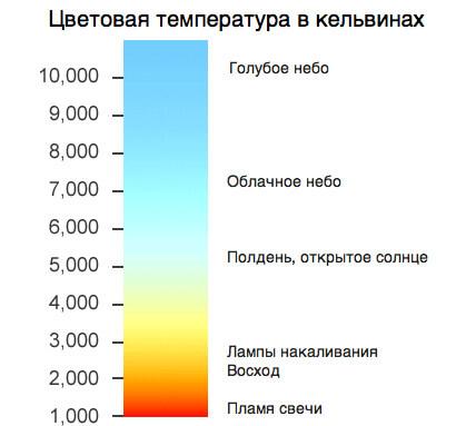 Цветовая температура светильниковWdtnjdfz ntvgthfnehf