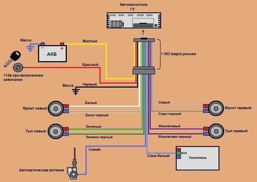 Схема подключения по цветам проводов на магнитоле