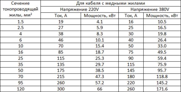 Таблица расчетной мощности кабеля по току