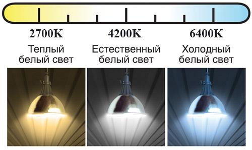 Цветовая температура светильников