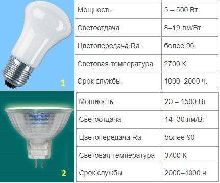 Характеристики ламп накаливания