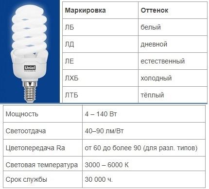 Характеристики люминесцентных ламп