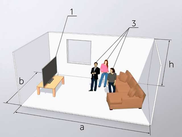 Подбор кондиционера с учетом площади помещения, количества людей и техники