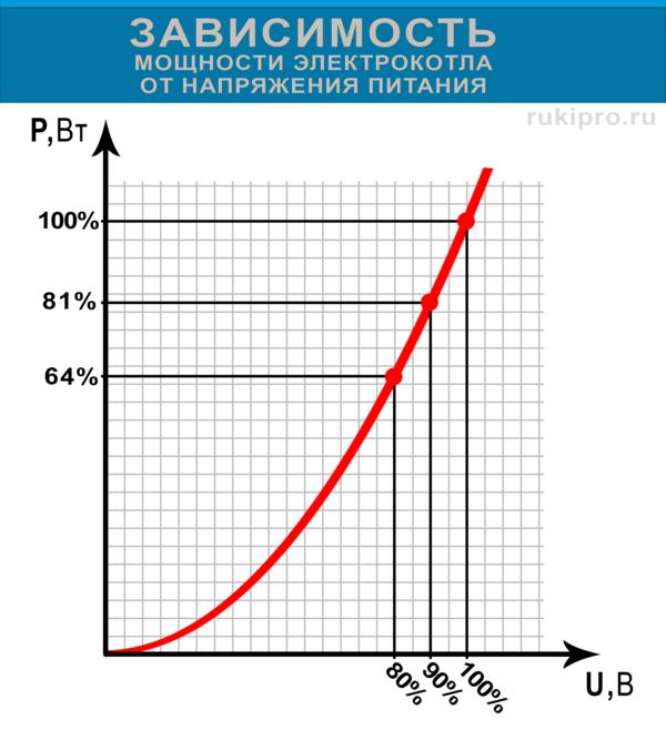 Зависимость мощности электрокотла от напряжения питания