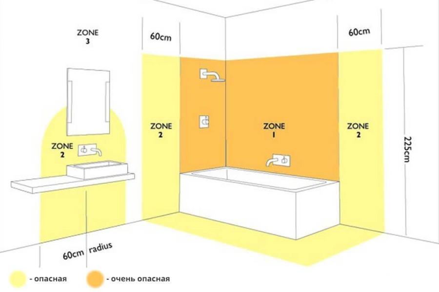 Разрешенные зоны для розеток в ванной