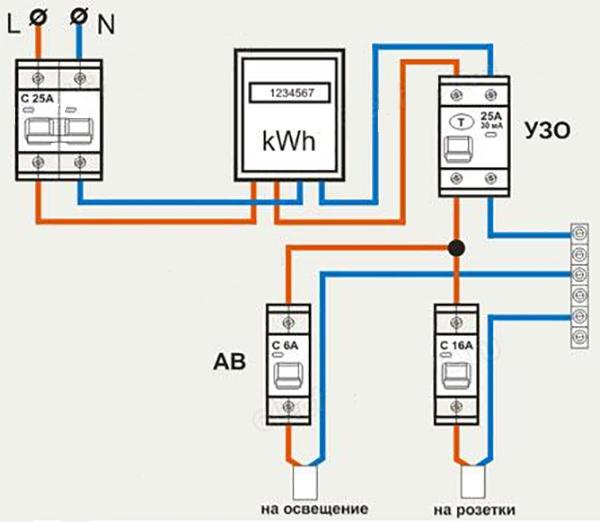 Защитное отключение в гараже установлено на розетки (по рекомендации ПУЭ 7.1.71). Общий автомат при входе защищает всю гаражную проводку. Автоматы (АВ) на освещение – отдельные (ноль дополнительно не защищен - приложение к СНИП А.1.4).