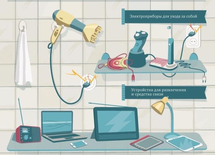 Электроприборы, создающие опасность в ванной комнате