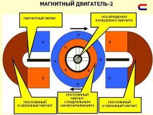 Сфера применение магнитного двгателя