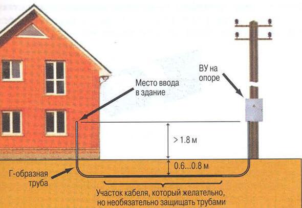 Прокладка электропроводки под землей