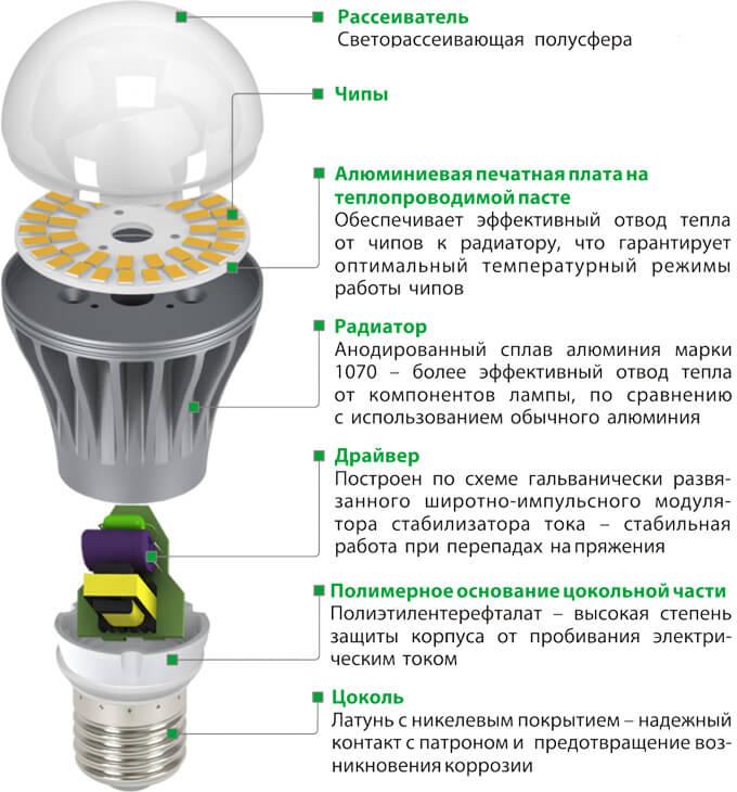конструкция светодиодной лампы