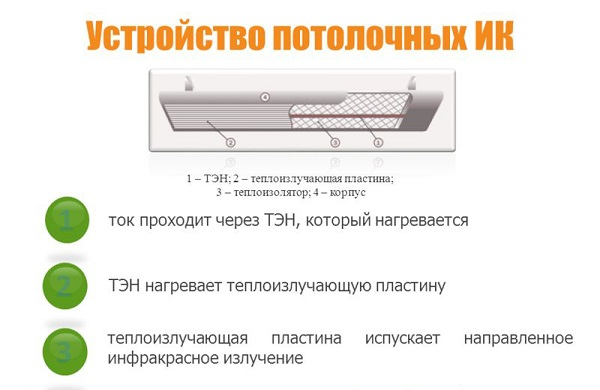 Устройство ИК обогревателя